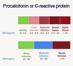 Procalcitonin or C-reactive protein as infection markers?