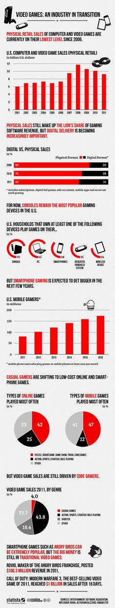 The video game business is changing. Physical retail sales of computer and video games are currently on their lowest level since 2006 and digital sales are growing. Smartphone games are getting extremly popular. Check out this infographic for some interes Computer Video Games, Gaming Computer, Articles En Anglais, Videogames, Mundo Dos Games, Indie, Online Video Games, Social Games, Video Game Industry