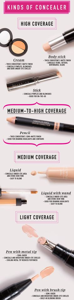 Kinds of Concealer and Their Coverage