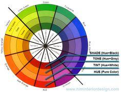 Interior Design Terms: Hue, Tint, Tone & Shade