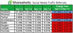 Facebook's total share of visits to Shareaholic's network was 24.64% in December. That's a slight slip from October and November, when the social network pushed past the 25% threshold, but its 2.27 percentage point since the third quarter is an impressive gain.  The total continues to dwarf its competitors. Second-place Pinterest's share was 5.06%, nearly five times less than Facebook...