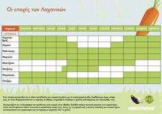 Epoxikotita-chart-WEB Good To Know, Kai, Periodic Table, Chart, Health, Food, Jars, Periotic Table, Periodic Table Chart