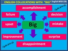 English Collocations with Big