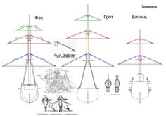 16th, 17th and 18th Century Ship Blueprints | Sailing ships, Folk and Thoughts