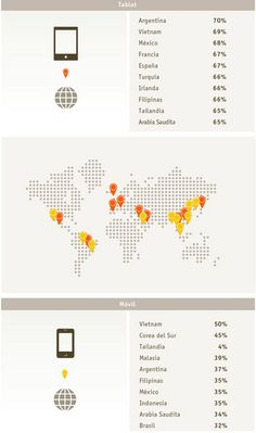 % del uso de tablets