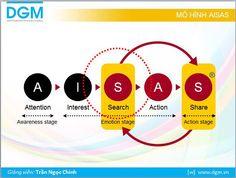 Mô hình AISAS là mô hình hành vi khách hàng khá phổ biến trong online marketing, và tôi vẫn đang sử dụng khá thành công trong nhiều lĩnh vực
