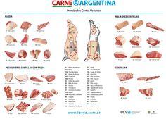 Meat cheat sheet - Parrilla Argentina