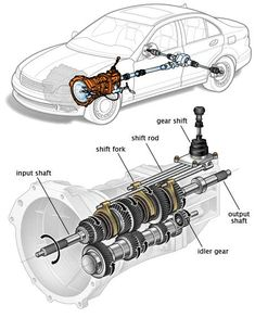 Auto Repair Tips From The Experts Of The Road. Photo by Jonathan Rolande When you have the keys to your car, the world is your oyster. Mechanical Engineering Design, Mechanical Design, Mechanical Gears, Automobile, Automotive Engineering, Piece Auto, Buggy, Car Engine, Manual Transmission