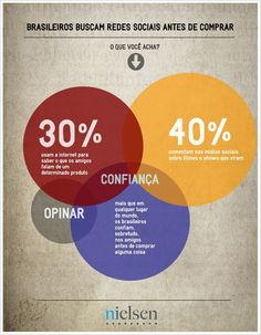 A maioria dos consumidores busca informações na internet, principalmente recomendações de amigos, antes de realizar uma compra. (Nielsen Brasil)  Infográfico em tamanho maior: