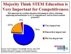 The Importance of STEM Education.