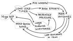 Project Management, Mindset, Effort, Software Development, Attitude