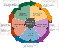 critical thinking color wheel