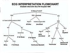 EKG Interpretation Flowchart Wish I had these when I was in Nursing School ! Nursing Tips, Nursing Notes, Study Nursing, Map Mind, Ekg Interpretation, Critical Care Nursing, Cardiac Nursing, Respiratory Therapy, Nursing