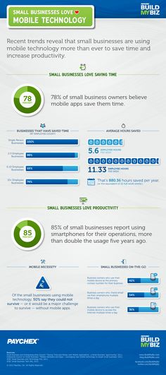 Eighty-five percent of small-business owners reported using smartphones to help manage their operations. While business owners are increasingly seeing the time-saving value of mobile apps, they've yet to realize the importance of a mobile consumer presence. Despite 50% of small-business owners admitting they couldn't survive without mobile technology, only 26 percent have extended their mobile capabilities to customers.