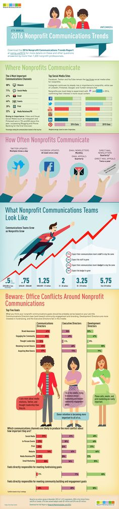 2016 Nonprofit Communications Trends Report Infographic. Get the full report at http://npmg.us/2016