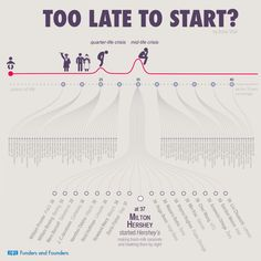 """Did most famous people start their companies before 35 or after? From interactive graphic """"Too Late To Start"""""""