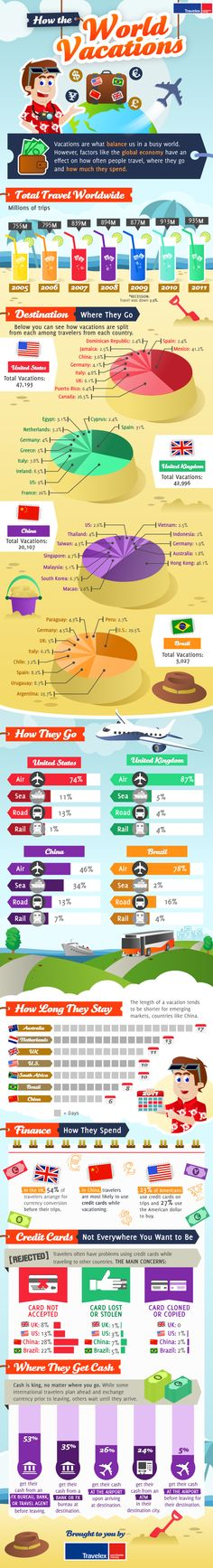 How the World Vacations - a survey by Travelex -- we wrote about the findings of this survey yesterday, at the invitation of the infographic designer: http://thedisplacednation.com/2012/06/18/how-the-world-vacations-according-to-travelex/