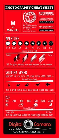 How to use a DSLR camera in Manual Mode - Photography Cheat Sheet | Digital Camera Boutique #DslrCameras