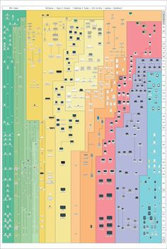 Upgraded and updated, our History of Apple chart now features the iPad Air iPhone and even next year's Apple Watch! This canvas print comes bundled with engraved MacOS Title Bar Hanging Rails. Technology Posters, Digital Technology, Technology Updates, Apple Chart, Apple Watch, Alter Computer, Led Zeppelin Poster, Make An Infographic, Chart Infographic