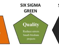 Nowadays many organizations, big and small are implementing the six sigma technique in their various processes to identify and correct the mishandling of data. Ideally, the six sigma process is a fact based technique that involves various strategies for right handling of company's data. By implementing this technique, companies are not only getting the best cost cutting results but are also getting reduction in their unnecessary wastage of resources.