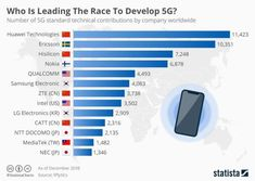 Infographic: Huawei is Leading the Race to Develop Nokia 6, Cell Site, Telecommunication Systems, Disruptive Innovation, Information And Communications Technology, Lg Electronics, Samsung, World Economic Forum, Data Transmission