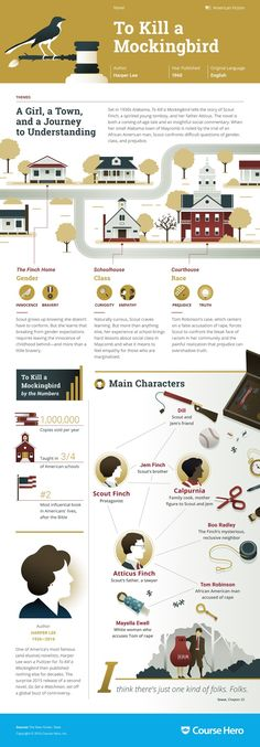 This 'To Kill a Mockingbird' infographic from Course Hero is as awesome as it is helpful. Check it out!