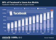 El 68% de los usuarios de FaceBook son móviles #infografia #infographic #socialmedia