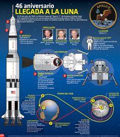 Hace 46 años, los astronautas Neal Armstrong y Buzz Aldrin se convirtieron en los primeros seres humanos en pisar la luna. #Infographic