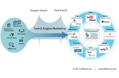 SearchEngineMarketing delivered by SEMCompany in Singapore turns conventional advertising efforts into online conversions & sales- Business Contact, Search Engine Marketing, Business Education, Business Organization, Best Sites, Business Goals, Email Marketing, Infographic, Advertising