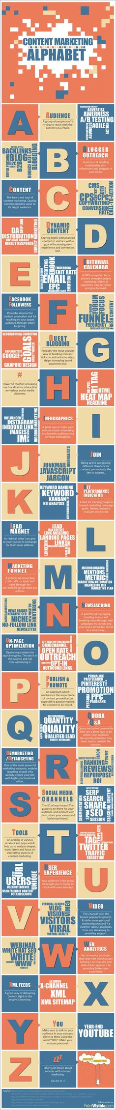 Back to Basics: The ABC's of Content Marketing [Infographic]