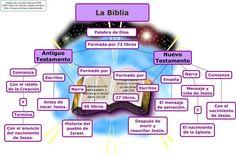 La Biblia - Religión en Zaratán