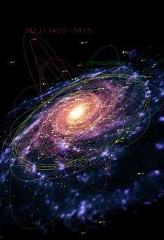 A map of our galaxy the Milky Way, showing pulsars (red), planetary nebulae (blue), globular clusters (yellow), and the orbits of several stars.