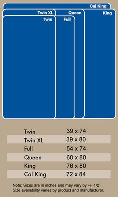 Here are the sizes for standard mattresses. Sometimes I think I want to make some bedding and have no clue of the dimensions -problem solved!