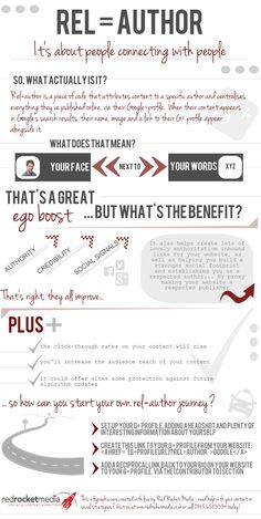 The what, why and how of rel=author [infographic] | By: Deborah Bates via Red Rocket Media (Via: ScoopIt) | #relauthor #googleauthorship #googleauthorrank #authorship #authorrank #infographic