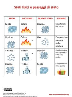 Stati di aggregazione della materia-Schema visuale Teaching Science, Teaching Kids, Italian Vocabulary, Family Holiday Destinations, States Of Matter, Education Information, Flipped Classroom, Italian Language, Learning Italian