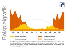 Thermische Solaranlagen, Solaranlage für Warmwasser von SWD ...