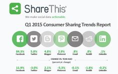 Chiffres clés partages sociaux 2015