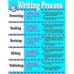 The writing process activities