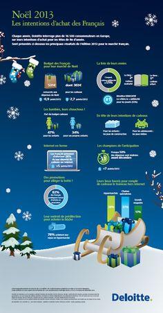 531 euros, c'est le montant moyen que consacreront les Français pour les fêtes de fin d'année, dont 303 euros pour les cadeaux : c'est ce que nous révèle Deloitte dans son étude annuelle sur les intentions d'achat des Français pour Noël. État des lieux, chiffres à l'appui, sous forme d'infographie.