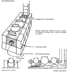 InStove rocket stove gas flow diagram... At the heart of