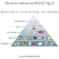 die besten 25 bed rfnispyramide nach maslow ideen auf pinterest medienpsychologie hierarchie. Black Bedroom Furniture Sets. Home Design Ideas