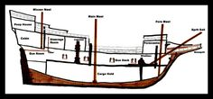 A cross section view of the Mayflower. Click on pin to preview our children's history DVDs.