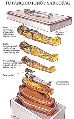 Diagram showing the nesting order of Tutankhamen's sarcophagus, coffins, and mask. Ancient Egypt.
