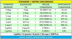 Pinterest measurement conversions measurement chart and boric acid