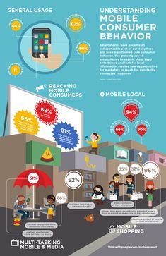 Google's infographic on mobile usage.