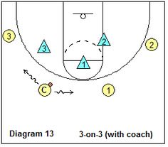 basketball pack line defense breakdown drill - 3-on-3 with coach