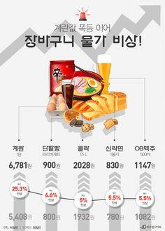 '계란값 폭등'이어 밥상 물가 줄줄이 인상 [인포그래픽] #price / #Infographic ⓒ 비주얼다이브 무단 복사·전재·재배포 금지