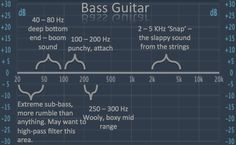 Bass Eq Tutorial – Get Your Bass Sound To Sit Well In A Mix