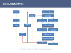 The lean #Analytics cycle… [by Hiten Shah] | #AnalyticsSavant | #Dig8talSavant |