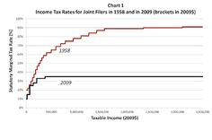 Top marginal income tax rates used to be much higher back in the and How much revenue did those higher tax rates actually co. Capital Gains Tax, Tax Rate, Income Tax, Chart, Numbers, Politics, Google Search, Top, Crop Shirt